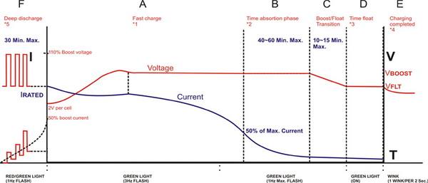 铅酸电池充电器充电曲线图